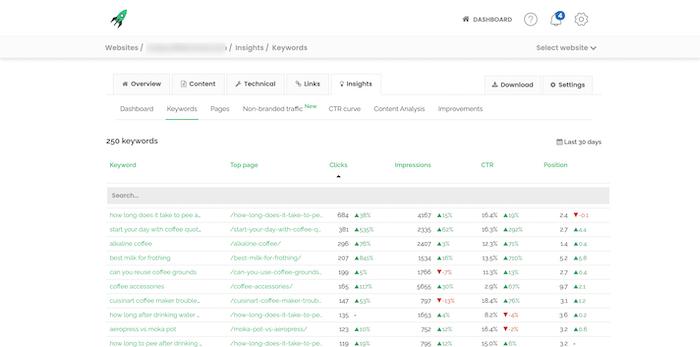 keyword organic traffic
