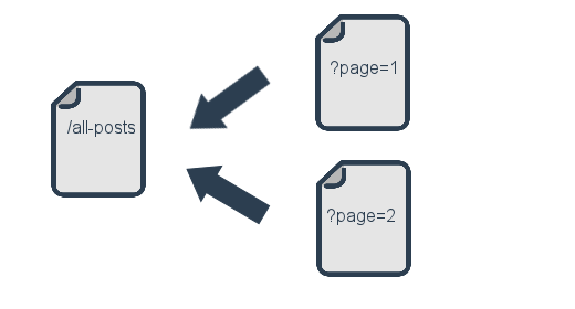 Canonical URL and pagination