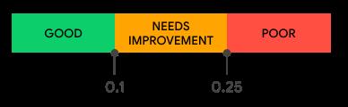 CLS distribution score