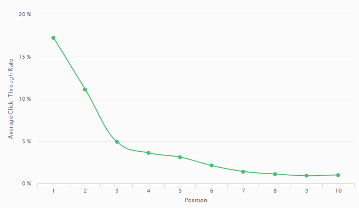 Example of a CTR curve