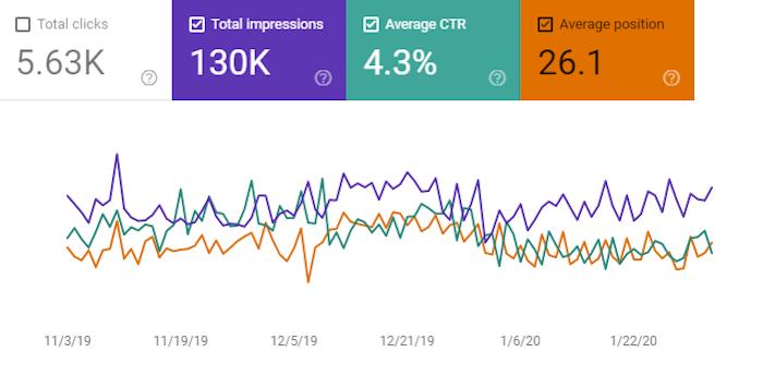 CTR graph in Google Search Console