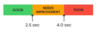 Largest Contentful Paint score distribution