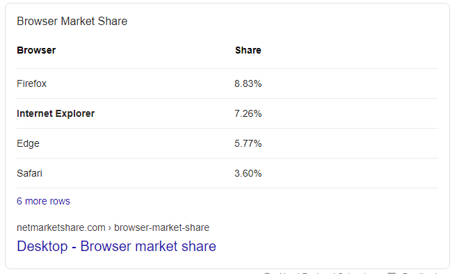 Browser market share in a featured snippet